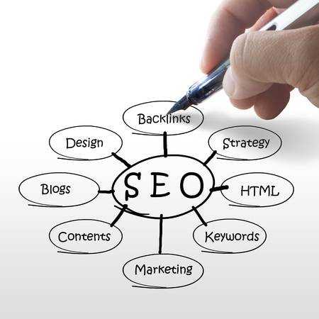 seo warrington based company